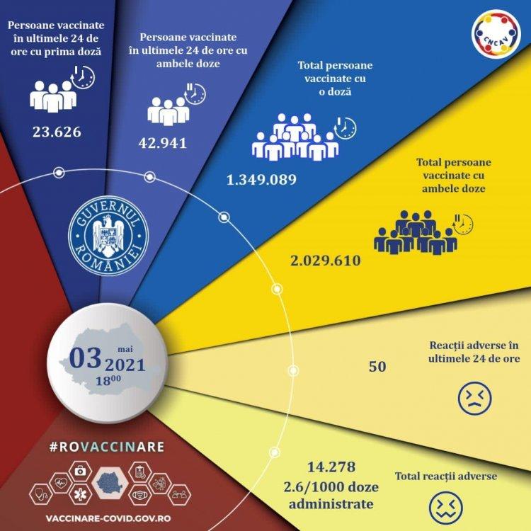 Peste 66.000 de persoane imunizate în ultimele 24de ore. Au fost înregistrate 50 de reacţii adverse